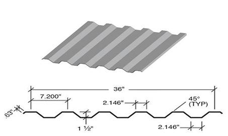 7.2 Panel Diagram